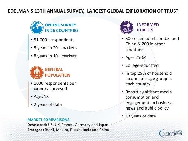 Global Deck: 2013 Edelman Trust Barometer Slide 2