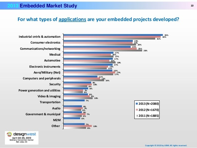 2009 Techinsights Embedded Market Study Indicates Strong ...