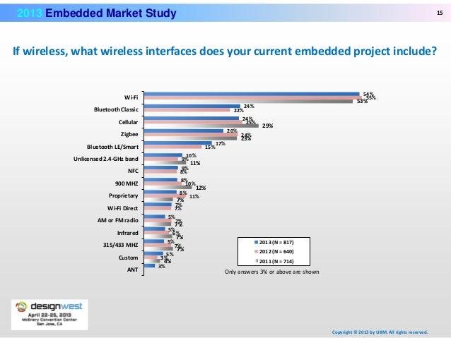 Embedded Business Intelligence Market Study Summary