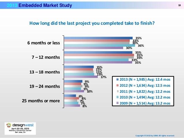 2013 embedded market study final - SlideShare