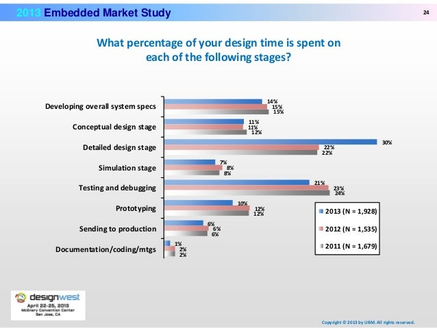 embedded market study The study provides a decisive view on the embedded systems market by segmenting the market based on products, applications, microcontroller and regions all the segments have been analyzed based on present and future trends and the market is estimated from 2015 to 2021.
