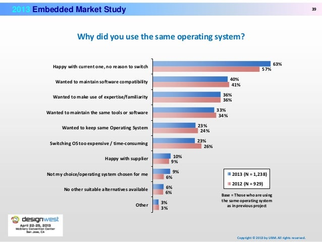 Embedded Security System Market – A comprehensive study by ...