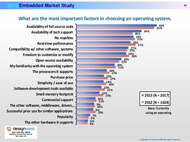 The Embedded Security Market Study on Elite Structure, Key ...
