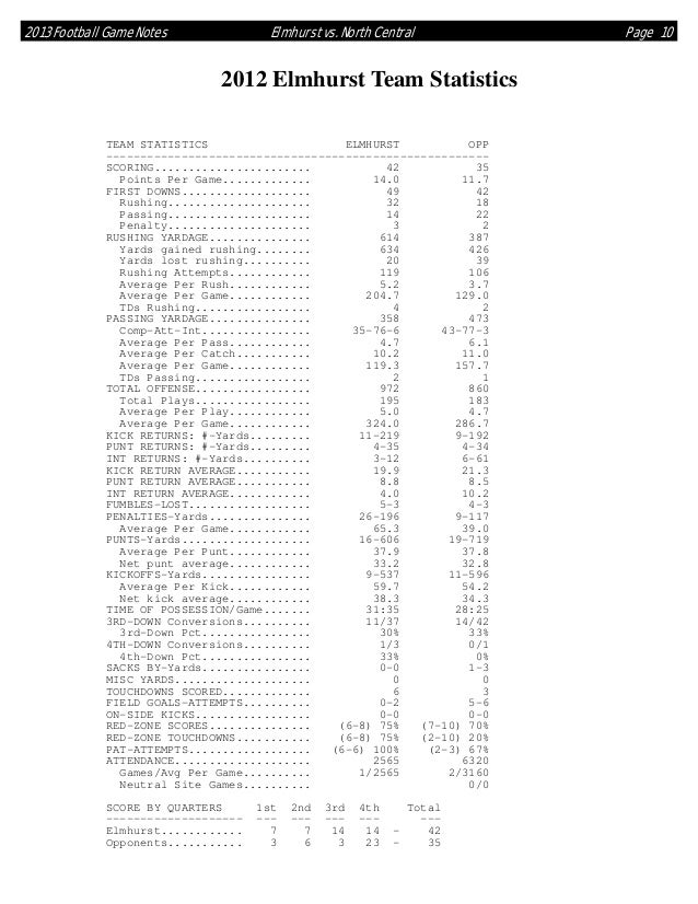 2013 Football Game Notes  Elmhurst vs. North Central  2012 Elmhurst Team Statistics TEAM STATISTICS ELMHURST OPP ---------...