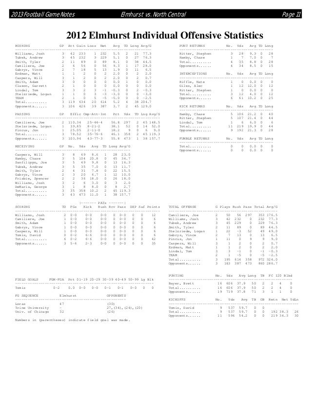 2013 Football Game Notes  Elmhurst vs. North Central  Page 11  2012 Elmhurst Individual Offensive Statistics RUSHING GP At...