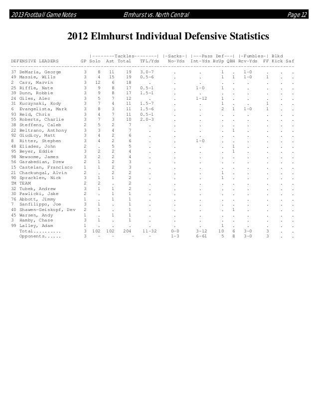 2013 Football Game Notes  Elmhurst vs. North Central  Page 12  2012 Elmhurst Individual Defensive Statistics |--------Tack...