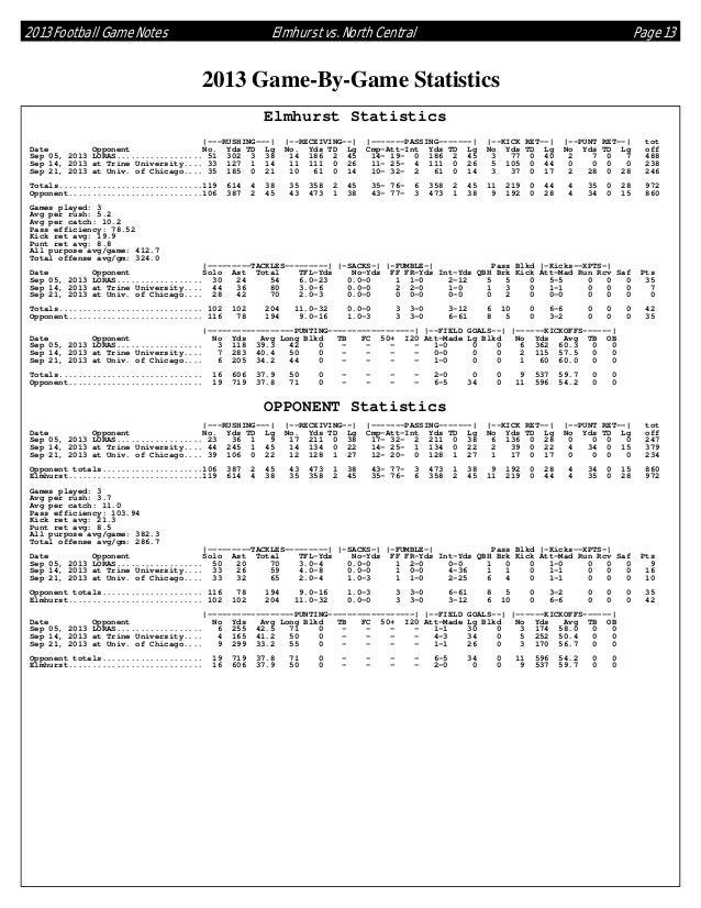 2013 Football Game Notes  Elmhurst vs. North Central  Page 13  2013 Game-By-Game Statistics Elmhurst Statistics |---RUSHIN...