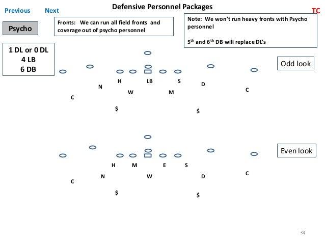 34 Defense Playbook Pdf Download Solidland