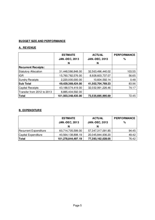 BUDGET SIZE AND PERFORMANCE A. REVENUE ESTIMATE ACTUAL PERFORMANCE JAN.-DEC, 2013 JAN.-DEC, 2013 % N N Recurrent Receipts:...