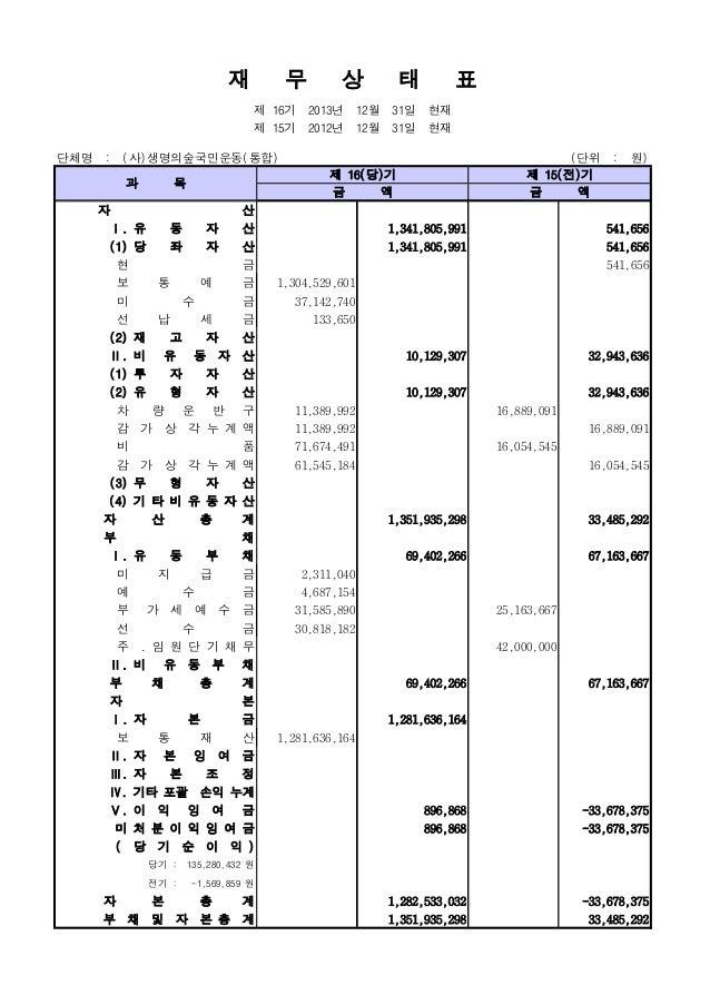 단체명 : (사)생명의숲국민운동(통합) (단위 : 원) 자 산 Ⅰ. 유 동 자 산 1,341,805,991 541,656 (1) 당 좌 자 산 1,341,805,991 541,656 현 금 541,656 보 통 예 금 ...