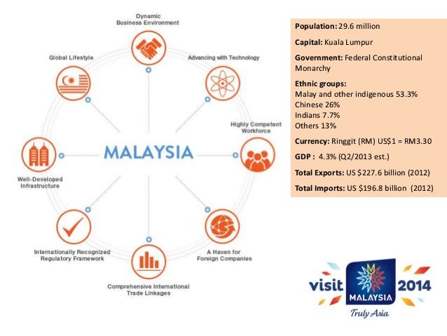 Bilateral Trade with the US (As of Jan. – June 2013)  USA is Malaysia's: 4th largest trading partner, 10.25% of its global...