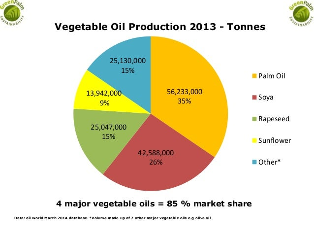 56,233,000 35% 42,588,000 26% 25,047,000 15% 13,942,000 9% 25,130,000 15% Vegetable Oil Production 2013 - Tonnes Palm Oil ...
