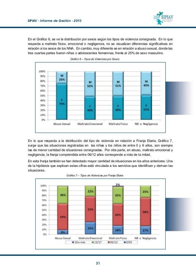 SIPIAV - Informe de Gestión - 2013  32 Frecuencia y Cronicidad de la Situación de Violencia La distribución según frecue...