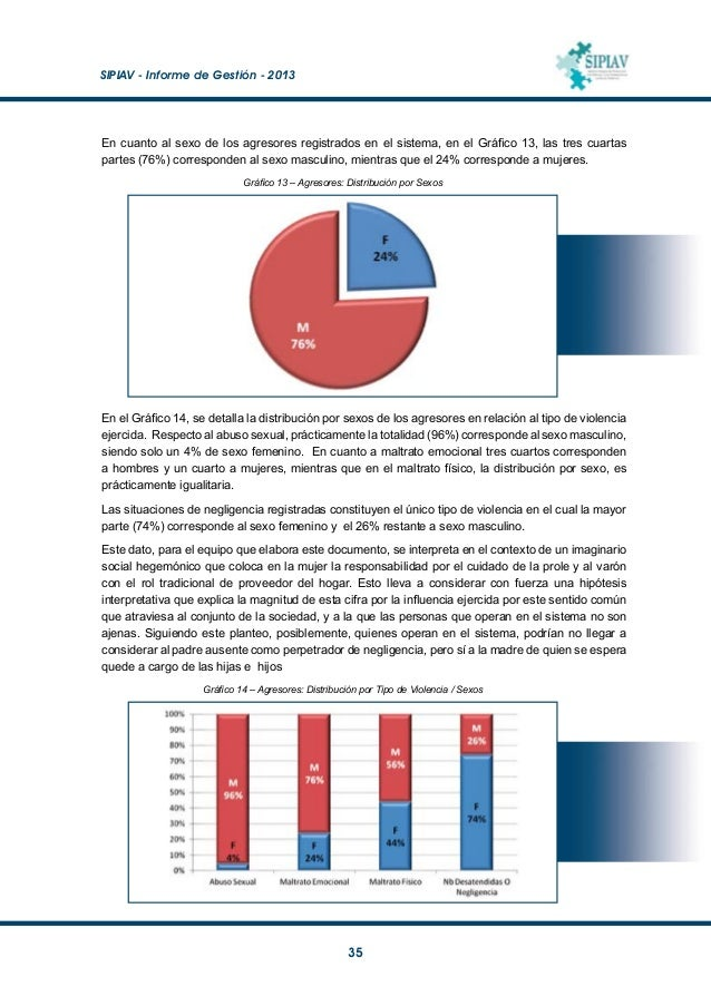 SIPIAV - Informe de Gestión - 2013  36 Por otra parte, en relación a si los agresores conviven o no con los NNA (Gráfico...