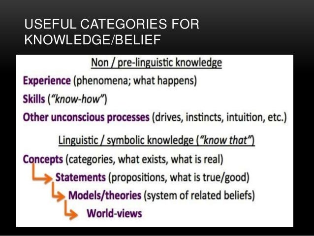 the concepts of belief certainty and Transcript of certainty vs doubt  can refer to the most basic beliefs, concepts, and attitudes of an individual or group  the absolute sense of certainty .