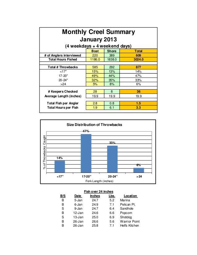 Monthly Creel Summary                                                 January 2013                                      (4...