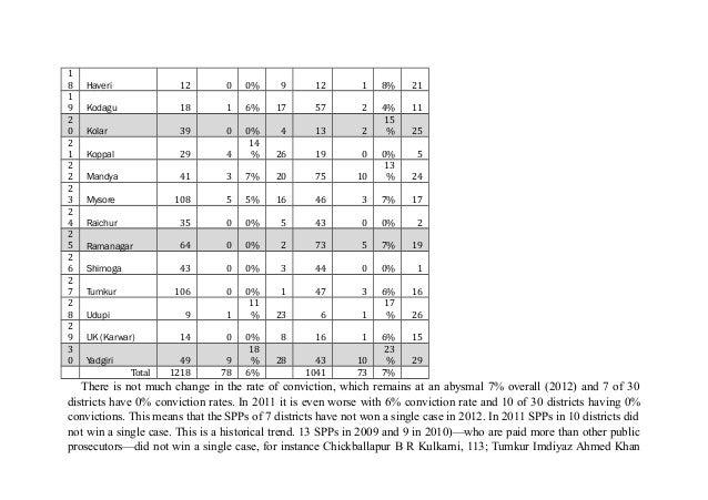 SCST (PoA) Implementation in Karnataka status report 2013