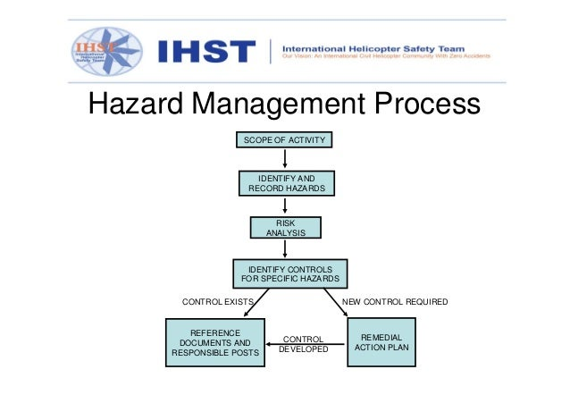 process identification Process flow diagrams (project standards and specifications) table of content  identification and numbering of equipment process equipment letter of group.