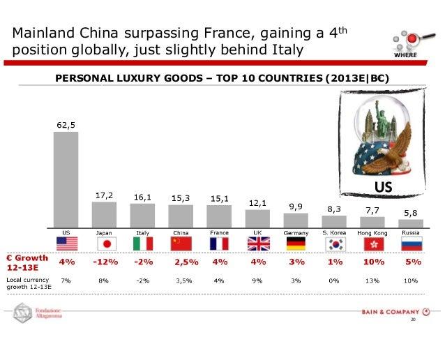 Top luxury goods