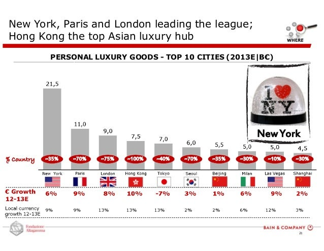 "world luxury goods industry The consumption of luxury goods ranks among the world's  and information about the fashion industry across the world  china luxury market report""."