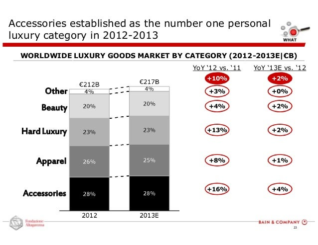 hard luxury goods market In contrast with necessity goods, luxury goods are typically  the reason that it's so hard to  we think that companies that provide affordable luxury,.