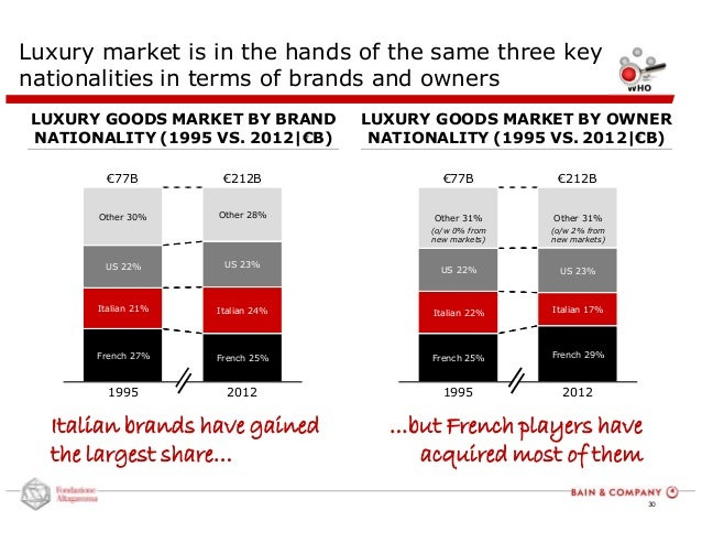 "luxury goods worldwide market study 201 In addition, bain's ""luxury goods worldwide market study"" finds accessories, including leather goods and shoes, have definitively become the largest segment, growing 4% for 2013 to reach 28% of total revenues."