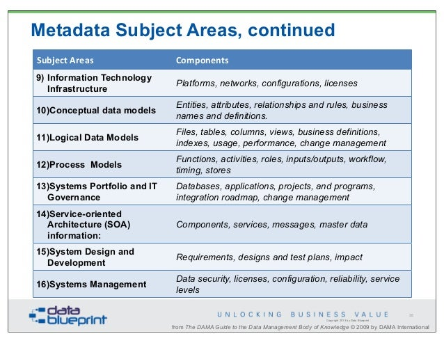 Data ed data systems integration business value pt 1 metadata malvernweather Gallery