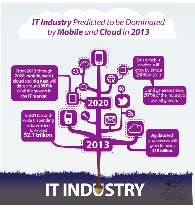 IT Industry Predicted to be Dominated               by Mobile and Cloud in 2013                                       Smar...