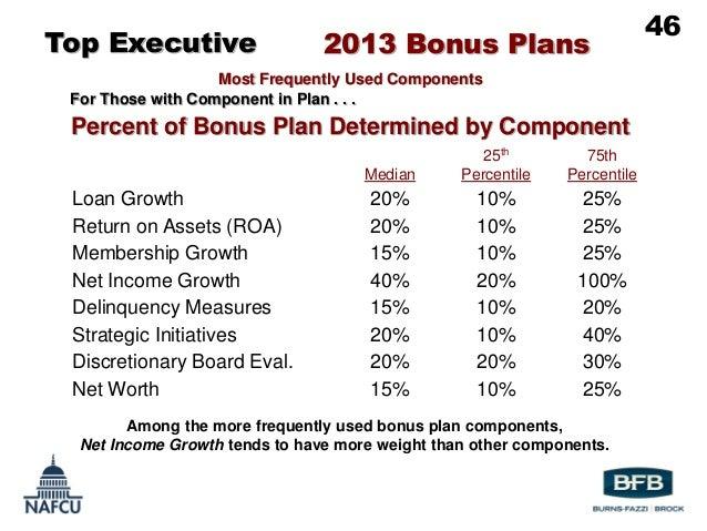 Executive compensation plan example.