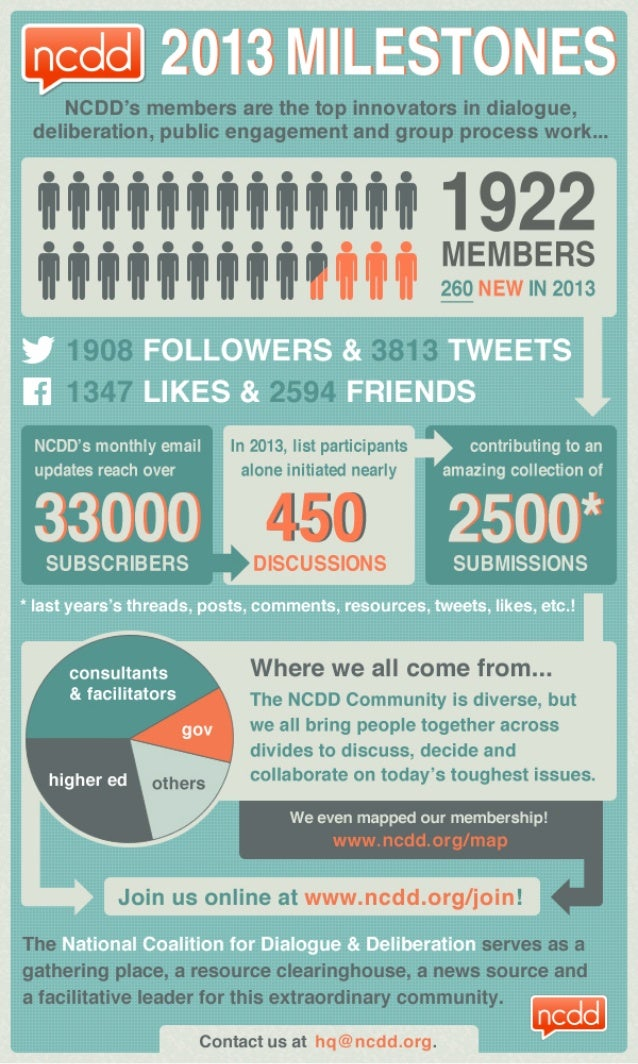 NCDD's Year-In-Numbers Infographic for 2013