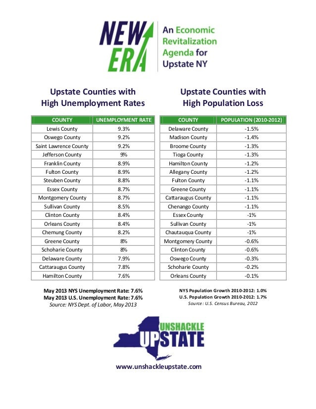 Upstate Counties with High Unemployment Rates COUNTY UNEMPLOYMENT RATE Lewis County 9.3% Oswego County 9.2% Saint Lawrence...