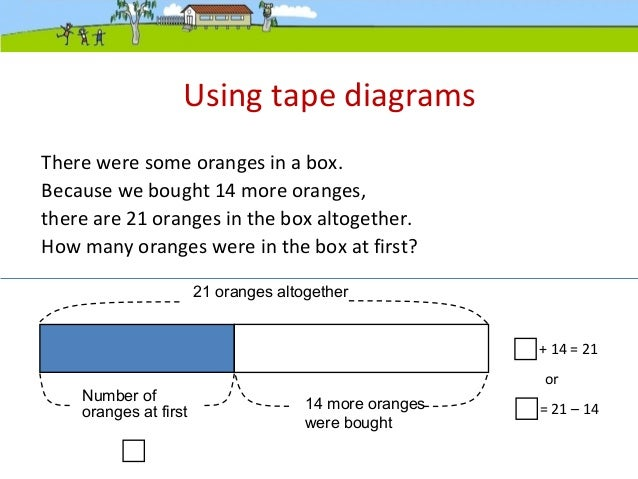 teaching transformation – tape diagrams 14 minutes half an hour 9 minutes  53 minutes