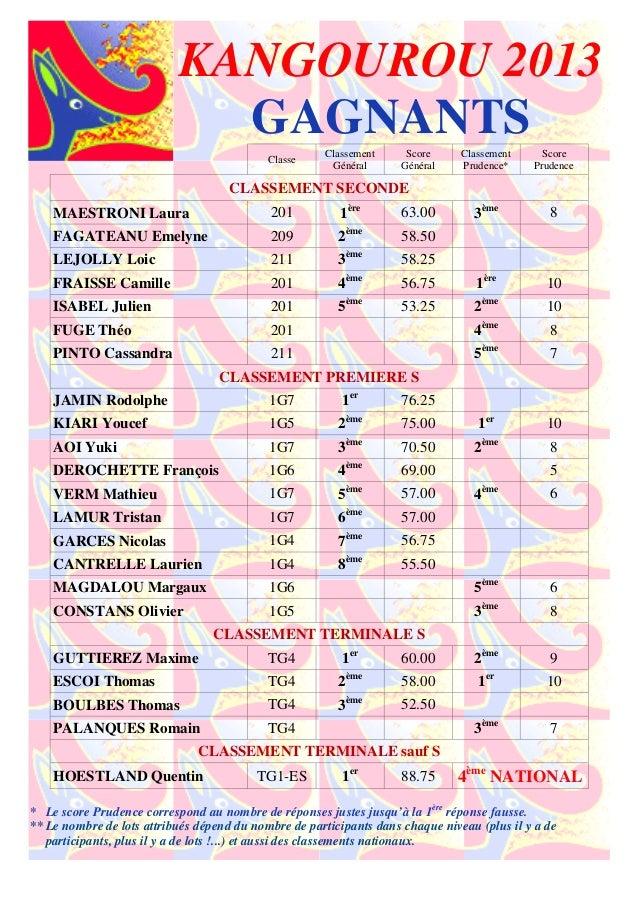 KANGOUROU 2013GAGNANTSClasseClassementGénéralScoreGénéralClassementPrudence*ScorePrudenceCLASSEMENT SECONDEMAESTRONI Laura...