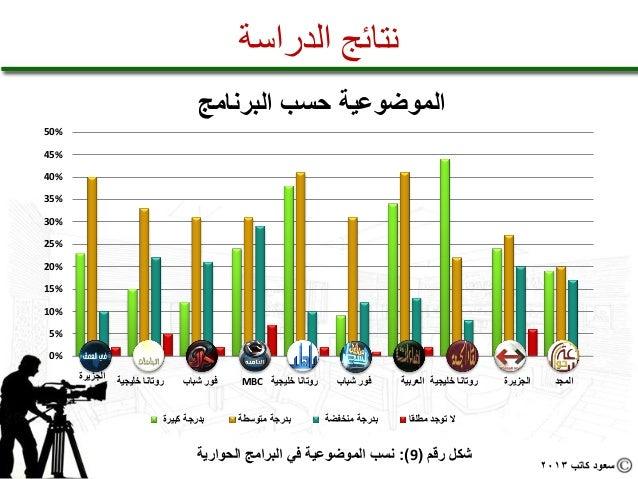 نتائج الدراسة                                            الموضوعية حسب البرنامج%05%54%04%53%03%52%02%51...