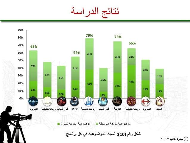 نتائج الدراسة%09%08                                                                 %97                          ...