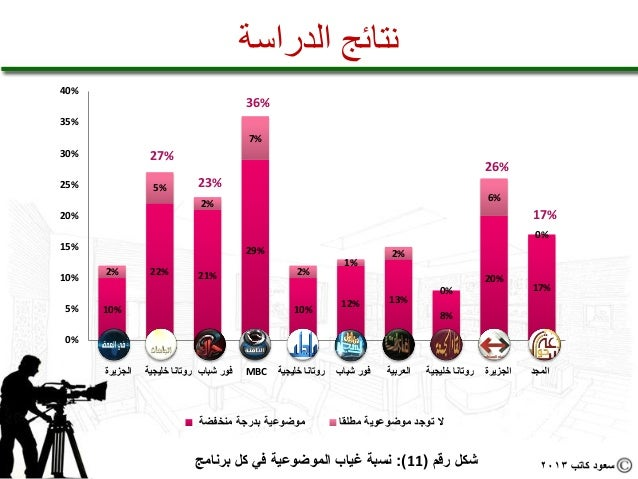 نتائج الدراسة%04                                                 %63%53                                           ...