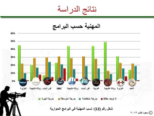 نتائج الدراسة                                                  المهنية حسب البرامج%06%05%04%03%02%01%0  ...