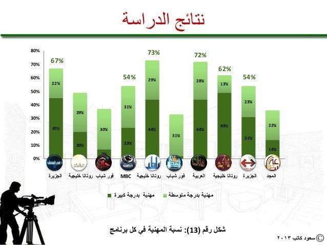 نتائج الدراسة%08                                                               %37                         %27%07...