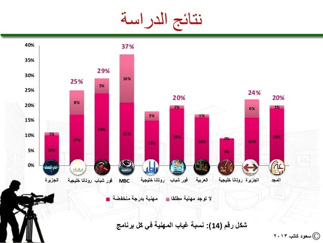 نتائج الدراسة%04                                                 %73%53                                     %92...