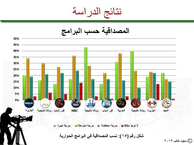 نتائج الدراسة                                             المصداقية حسب البرامج%05%54%04%53%03%52%02%51...