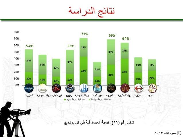 نتائج الدراسة%08                                                                  %17                           %96...