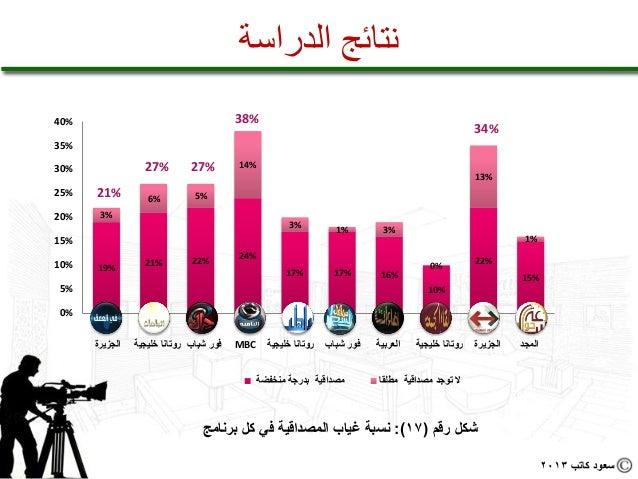 نتائج الدراسة%04                                               %83                                                  ...