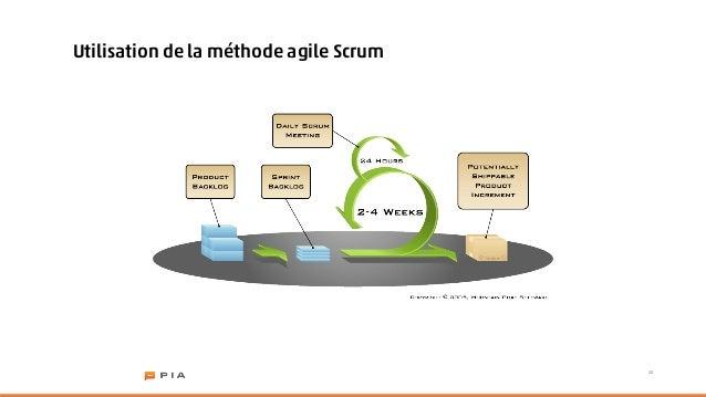 Utilisation de la méthode agile Scrum                                        20