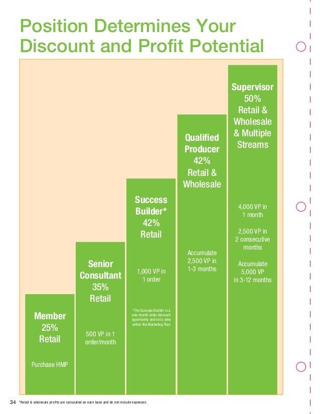 Herbalife International Information slide