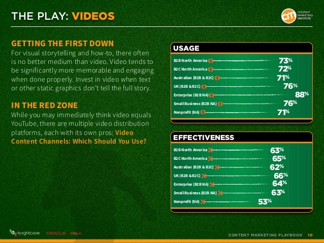 THE PLAY: VIDEOS Getting the First Down  For visual storytelling and how-to, there often is no better medium than video. V...