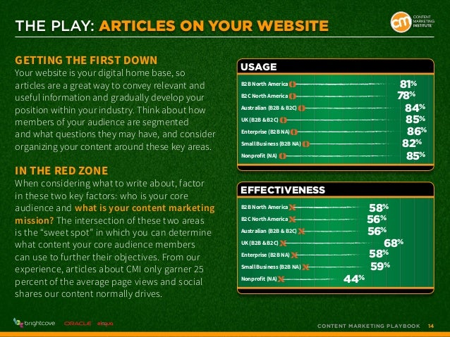 THE PLAY: Articles on Your Website Getting the First Down  Your website is your digital home base, so articles are a great...