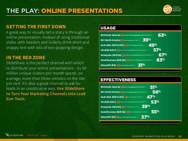 THE PLAY: Online Presentations Getting the First Down  A great way to visually tell a story is through an online presentat...
