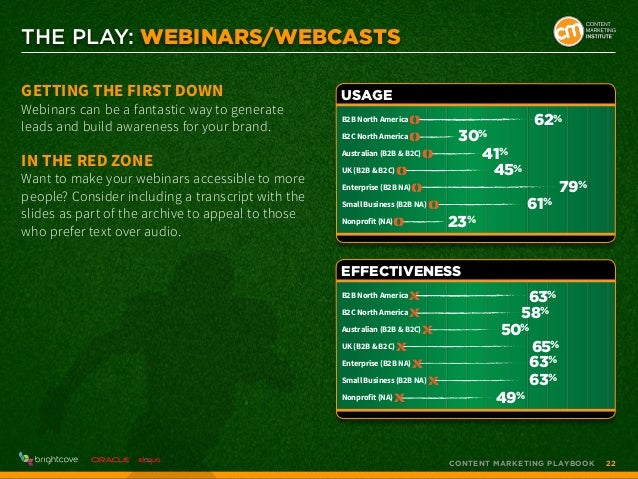 THE PLAY: Webinars/Webcasts Getting the First Down  Webinars can be a fantastic way to generate leads and build awareness ...