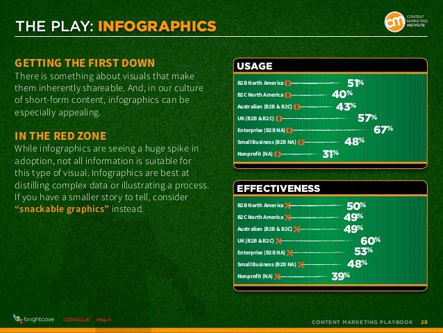 THE PLAY: Infographics Getting the First Down  There is something about visuals that make them inherently shareable. And, ...