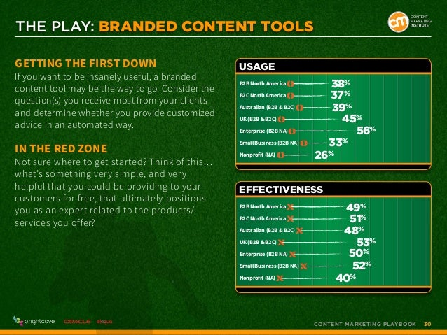 THE PLAY: Branded Content Tools Getting the First Down  If you want to be insanely useful, a branded content tool may be t...